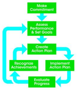 Commitment Chart